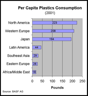 per capita plastic consumption