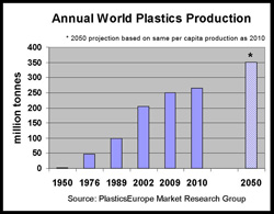 world plastics production
