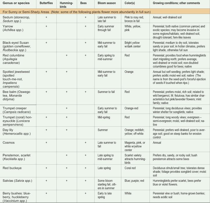 pollinator plants chart, second part